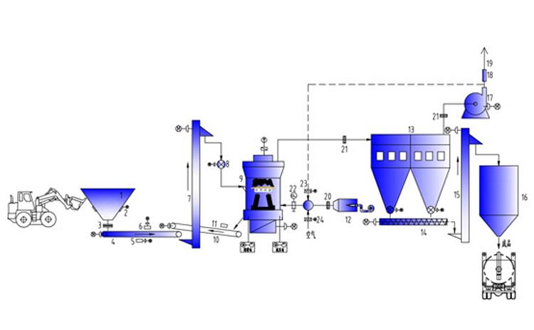重晶石选矿工艺流程